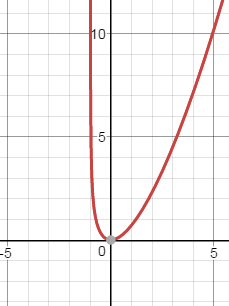 sketch a graph instructions