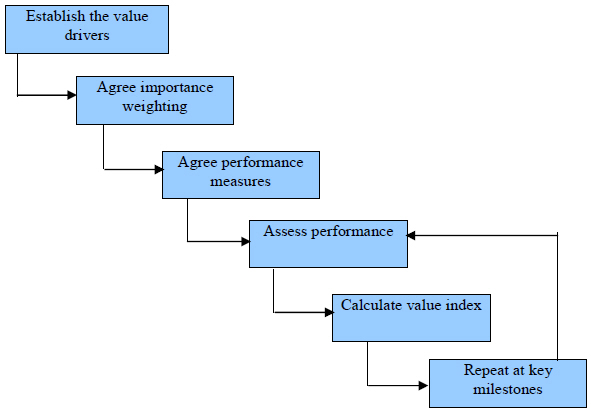 Value management in construction projects pdf