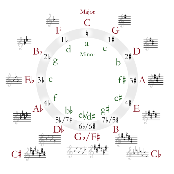 Draw the circle wide chords pdf